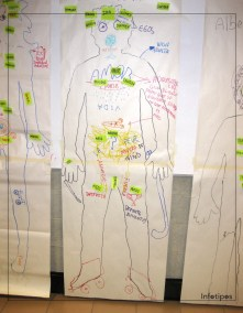 Laboratorios sobre cartografía corporal