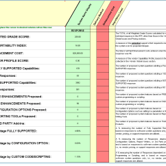 Rfp Process Diagram Er For Project Management System Vendor Scorecard Template. Software Scoreboard Relating Strategy To Key ...