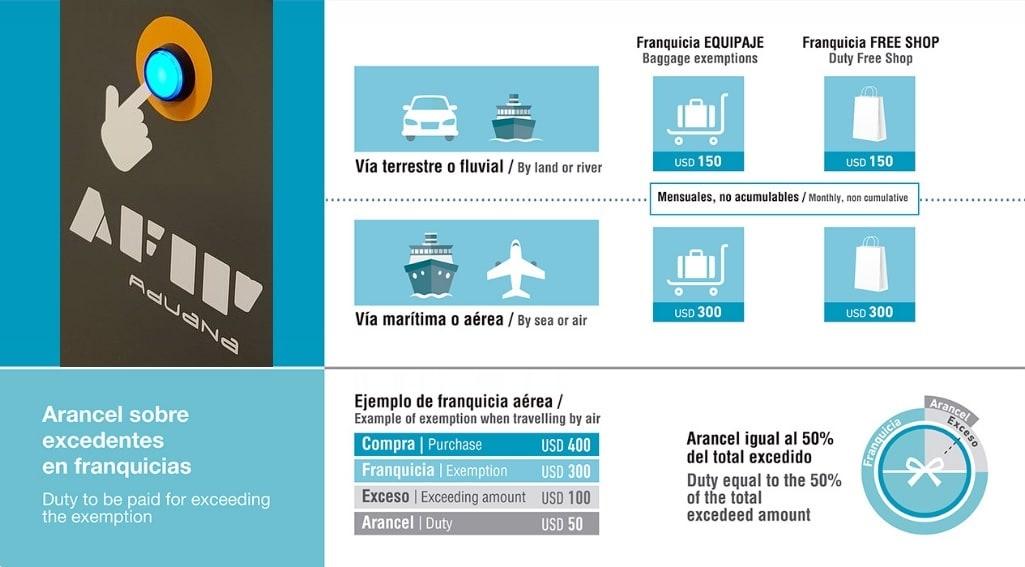 Viajeros Que Regresan Con Compras Del Exterior La Aduana Est M S Light Info Viajera