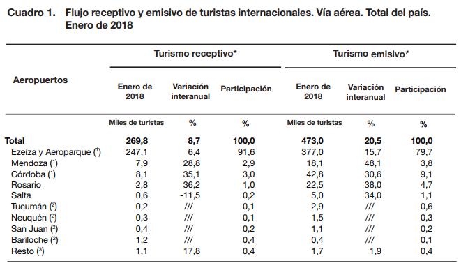 Es impresionante el crecimiento en las partidas internacionales desde los  aeropuertos del interior, vean Mendoza con un 48,1%, Córdoba con un 30,6%,  ... 61b47f8a54
