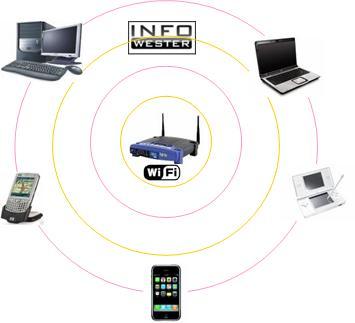 STAs e AP Wi-Fi
