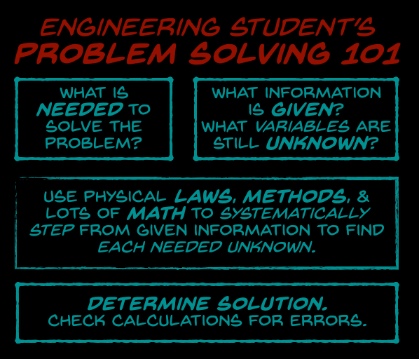 Assumptions abound in engineering problem solving. Diagram by RJ Andrews.