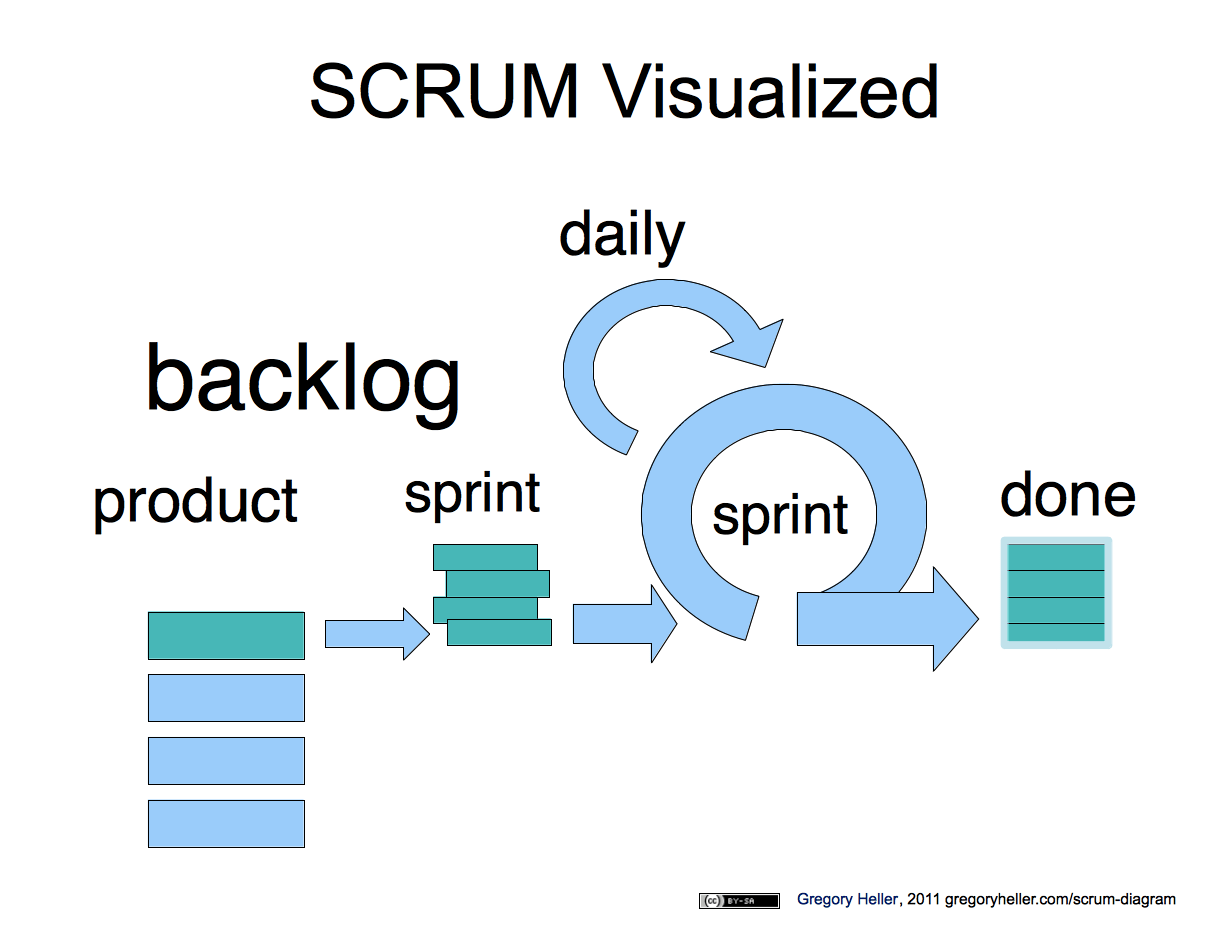 scrum process overview diagram electric fence circuit diy agile
