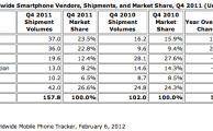 iPhone is still World's No. 1 Smartphone