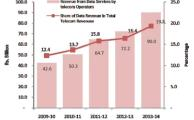 TelecomRevenue2014