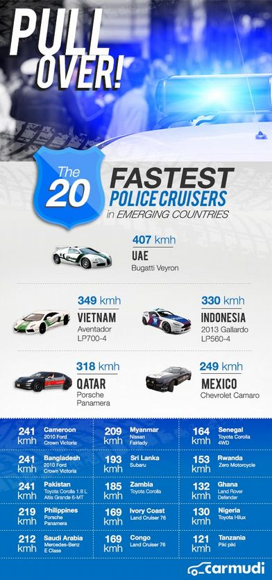 Police Cruisers Infographic