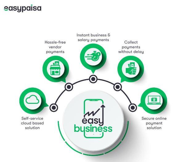 Easypaisa-EasyBusiness
