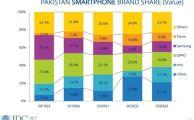 Tecno-SmartphoneBrandShare
