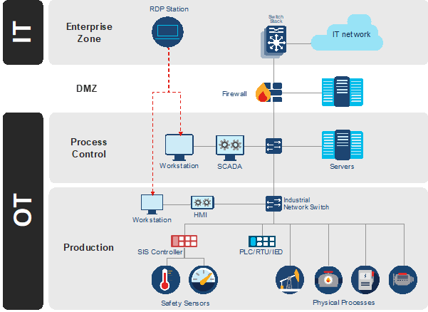 Industrial Network Architecture linked to Windows engineering stations