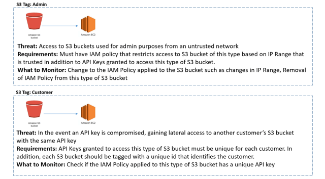 Figure 4. Monitoring Applied to Customer and Admin Buckets Grouped Based on Requirements
