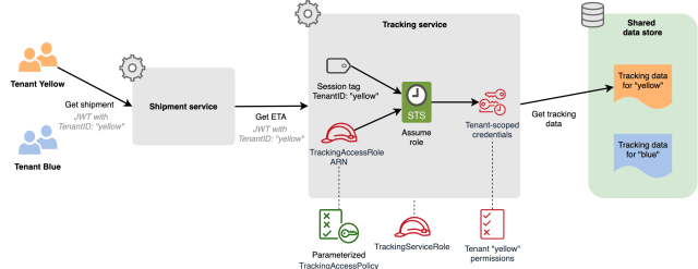 Figure 2: Sample shipment tracking flow in a SaaS application