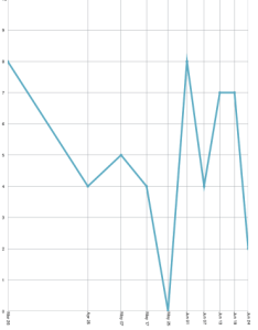 Datetimeaxisdiscrete also displaying  date axis in an ios chart infragistics blog rh