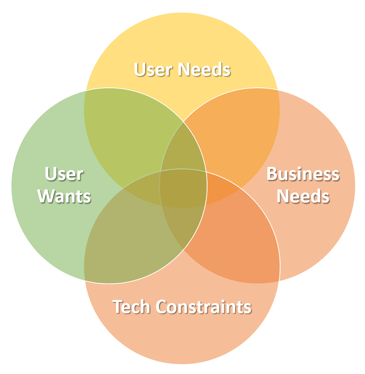 needs and wants venn diagram 2003 audi a6 radio wiring modernizing a desktop application don t forget about the user showing overlap of business technical