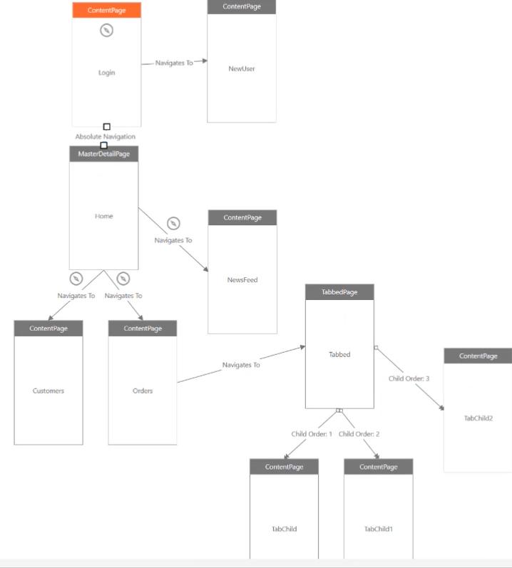 Ultimate UI for Xamarin Tutorials: App Map