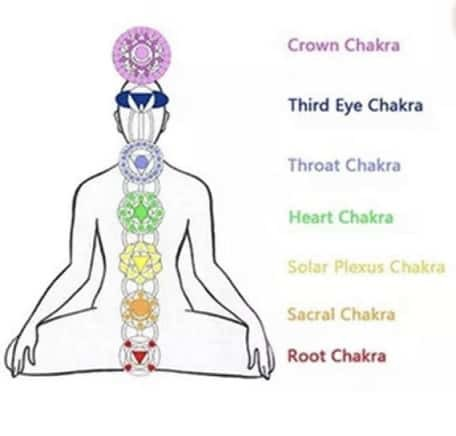 spiritual healing stones chakra