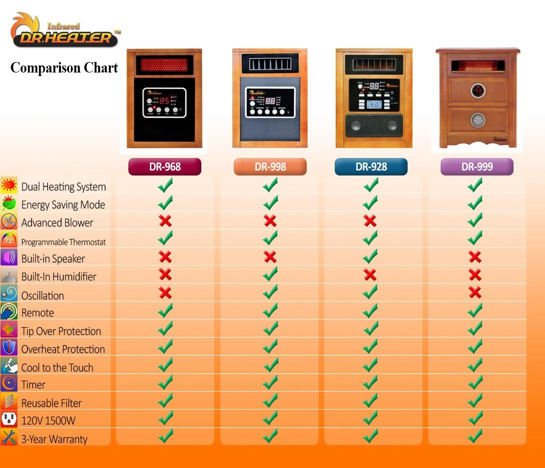 Infrared Heater Reviews These 3 Are 1 Best Sellers