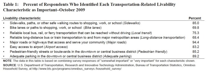 Table 1: Percent of Respondents Who Identified Each Transportation-Related Livability Characteristic as Important–October 2009