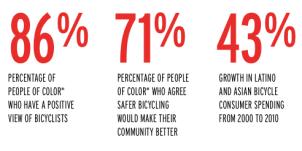Cycling and Minorities