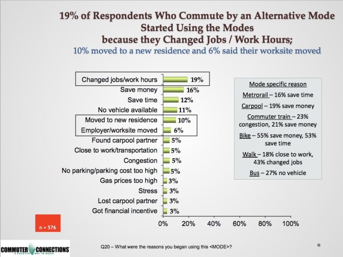 19% of Respondents Who Commute by an Alternative Mode  Started Using the Modes  because they Changed Jobs / Work Hours; 10% moved to a new residence and 6% said their worksite moved.