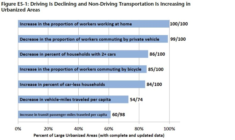Figure ES-1: Driving Is Declining and Non-Driving Transportation Is Increasing in Urbanized Areas
