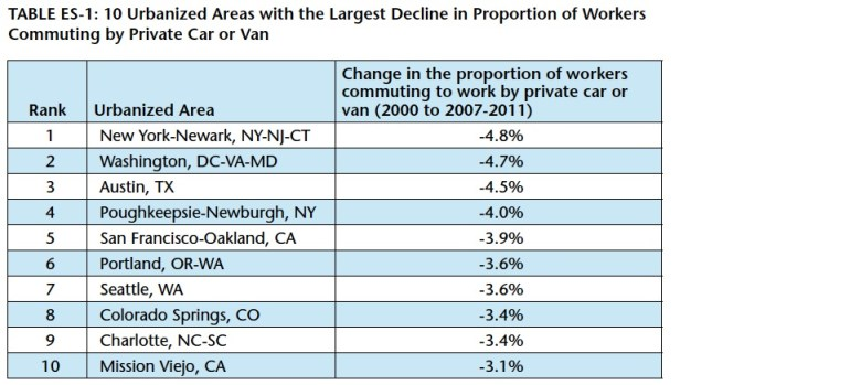 TABLE ES-1: 10 Urbanized Areas with the Largest Decline in Proportion of Workers Commuting by Private Car or Van