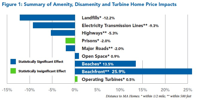 Figure 1: Summary of Amenity, Disamenity and Turbine Home Price Impacts
