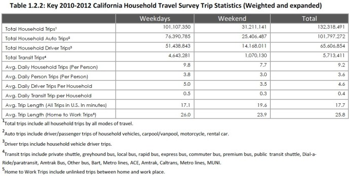Table 1.2.2: Key 2010-2012 California Household Travel Survey Trip Statistics (Weighted and expanded)