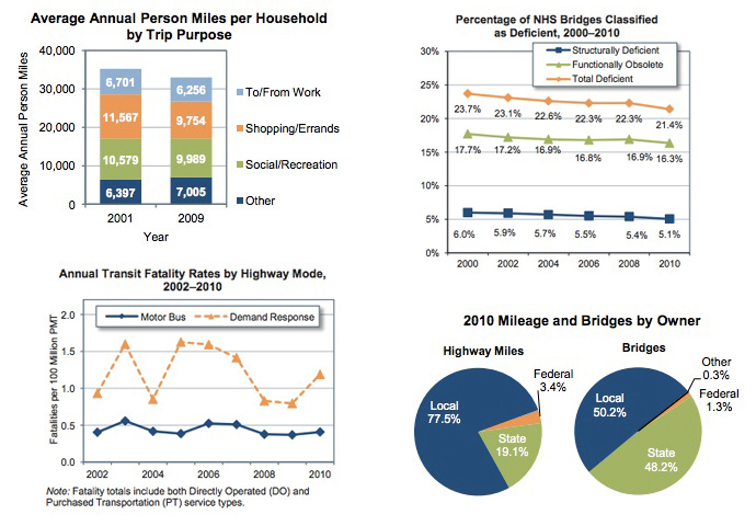 2013 Status of the Nation's  Highways, Bridges, and Transit