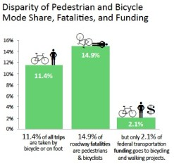 Disparity of Pedestrian and Bicycle Mode Share, Fatalities, and Funding