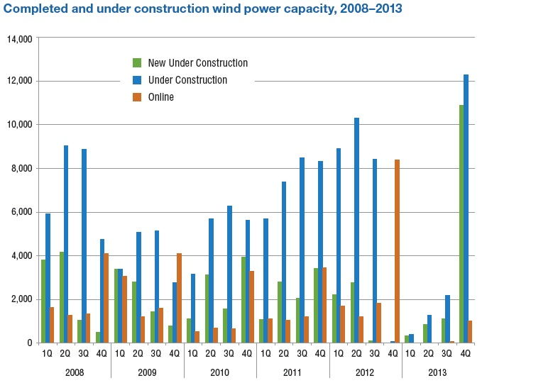Completed and under construction wind power capacity, 2008–2013