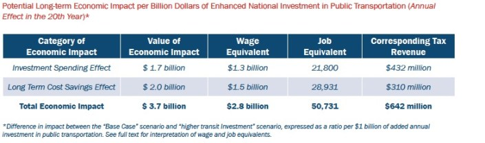 Potential Long-term Economic Impact per Billion Dollars of Enhanced National Investment in Public Transportation (Annual Effect in the 20th Year)*