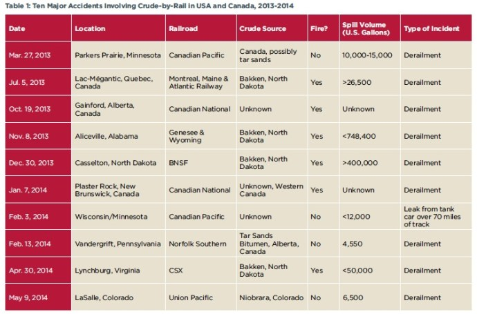 Table 1: Ten Major Accidents Involving Crude-by-Rail in US A and Canada, 2013-2014