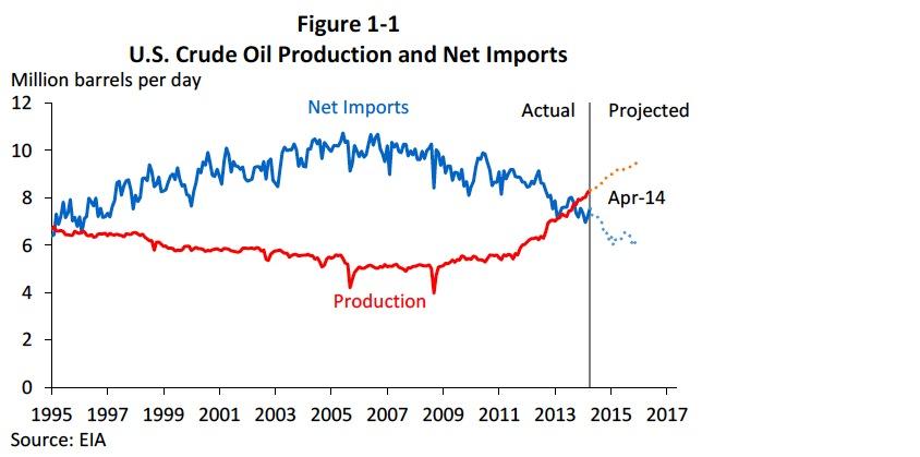 Figure 1-1: U.S. Crude Oil Production and Net Imports