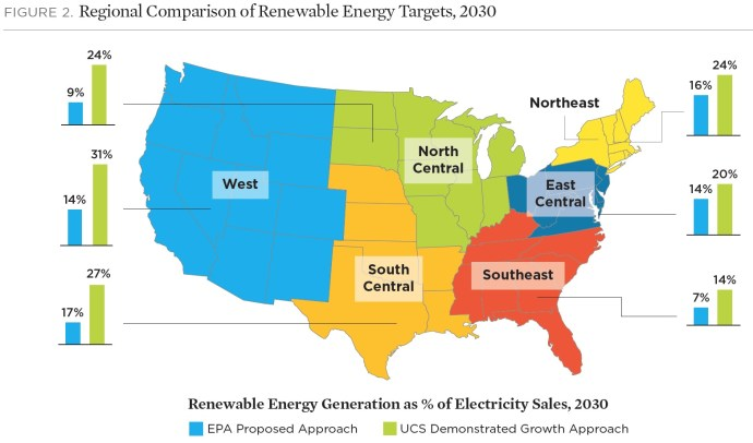 FIGURE 2. Regional Comparison of Renewable Energy Targets, 2030