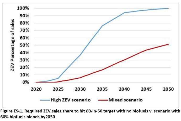 Figure ES-1. Required ZEV sales share to hit 80-in-50 target with no biofuels v. scenario with 60% biofuels blends by2050