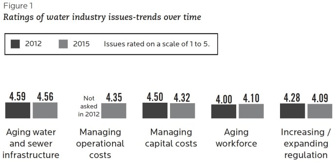 Figure 1 Ratings of water industry issues-trends over time