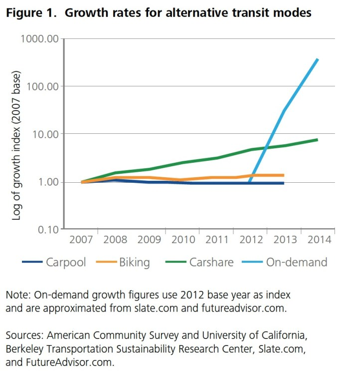 Figure 1. Growth rates for alternative transit modes