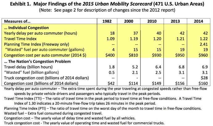 Exhibit 1. Major Findings of the 2015 Urban Mobility Scorecard (471 U.S. Urban Areas)