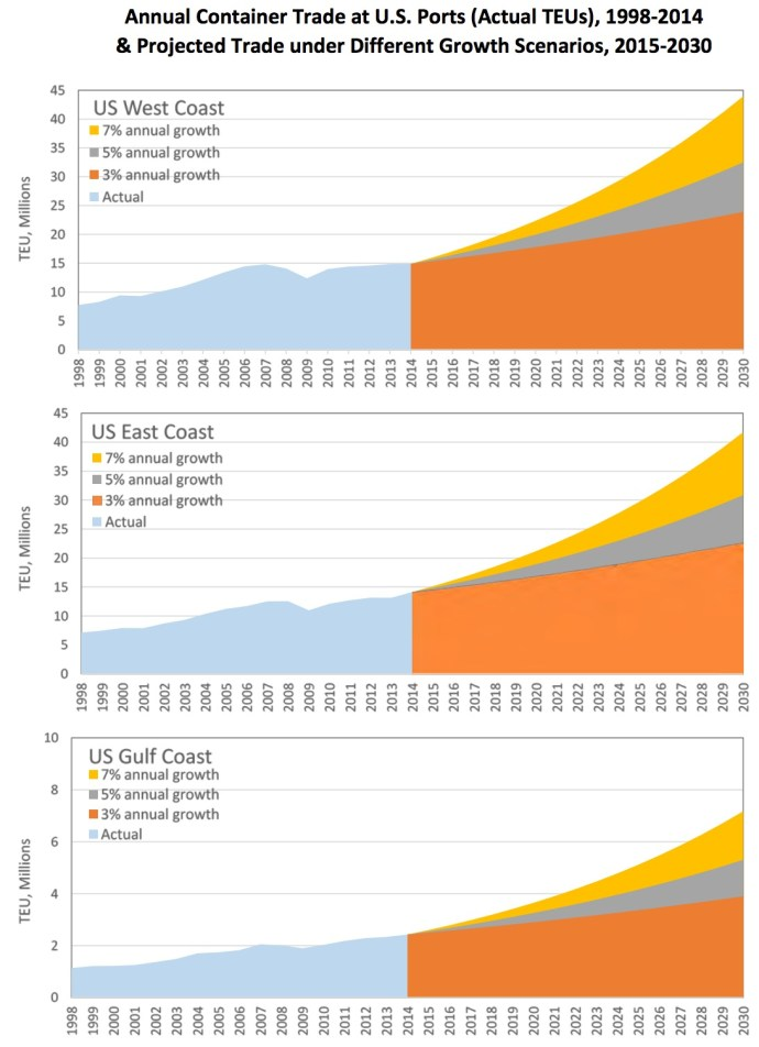 Annual Container Trade at U.S. Ports (Actual TEUs), 1998-2014 & Projected Trade under Different Growth Scenarios, 2015-2030