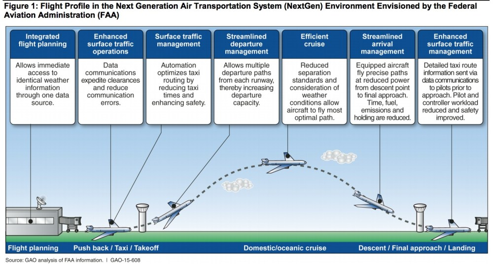 medium resolution of next generation air transport improved risk analysis could bring success infrastructureusa citizen dialogue about civil infrastructure