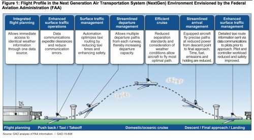 small resolution of next generation air transport improved risk analysis could bring success infrastructureusa citizen dialogue about civil infrastructure