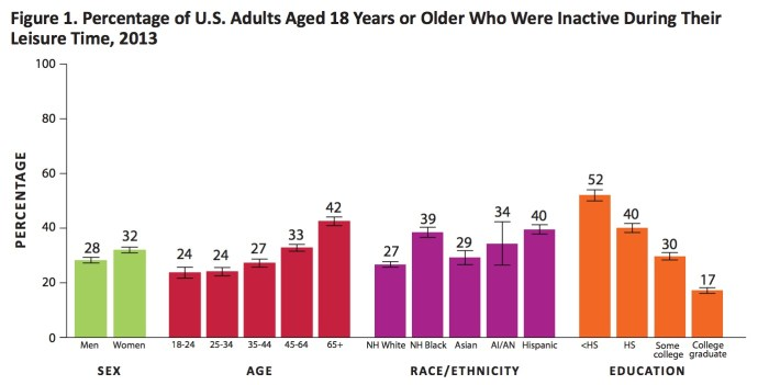 Figure 1. Percentage of U.S. Adults Aged 18 Years or Older Who Were Inactive During Their Leisure Time, 2013