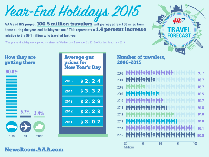AAA/IHS Year-End Holiday Travel Forecast