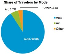 Share of Travelers by Mode