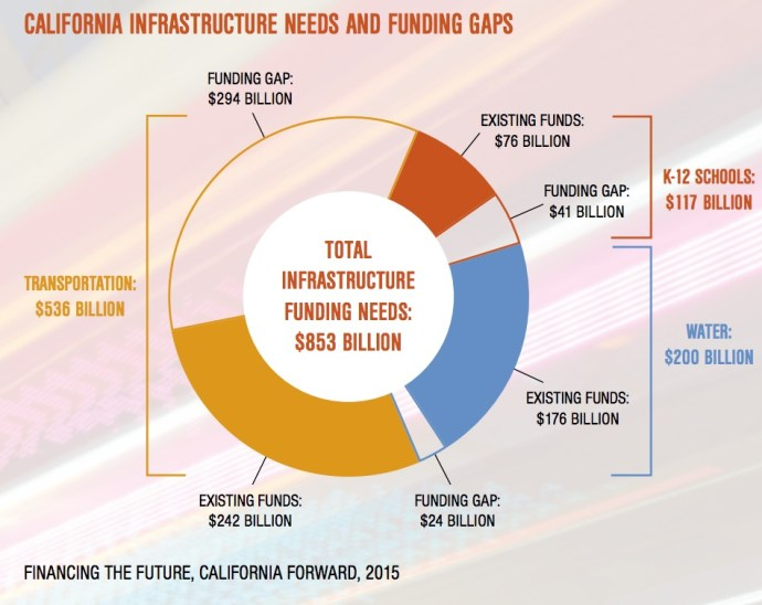 CALIFORNIA INFRASTRUCTURE NEEDS AND FUNDING GAPS