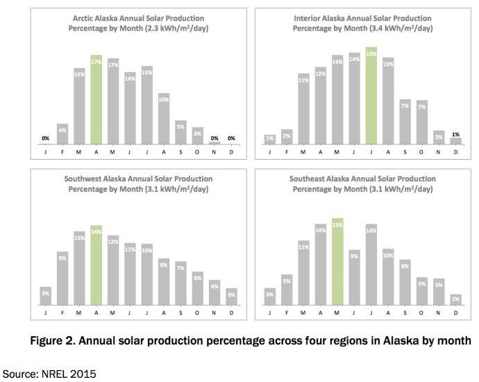 Figure 2. Annual solar production percentage across four regions in Alaska by month