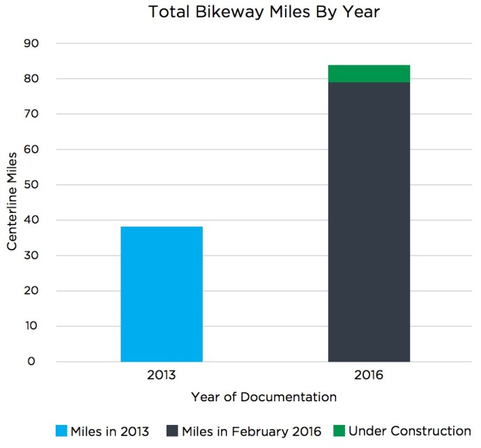 Total Bikeway Miles By Year