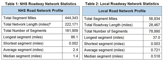 Table 1: NHS Roadway Network Statistics; Table 2: Local Roadway Network Statistics