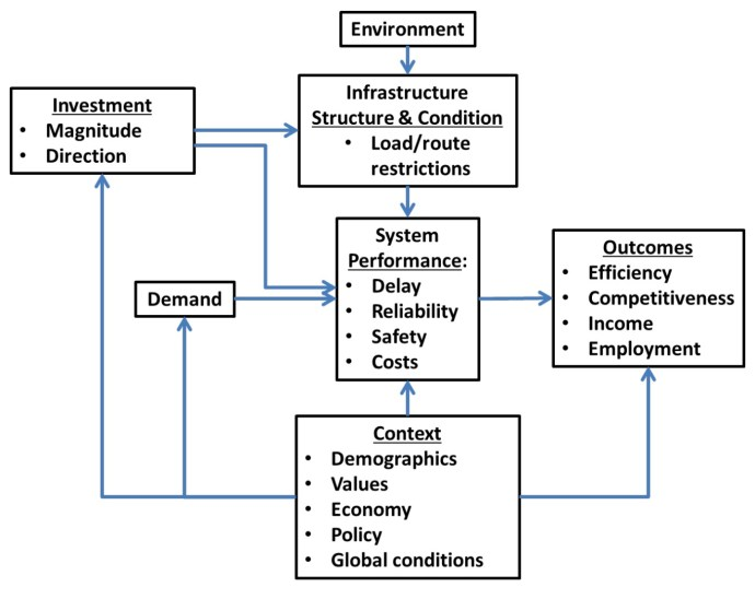 Figure 1: Factors Influencing Transportation System Performance