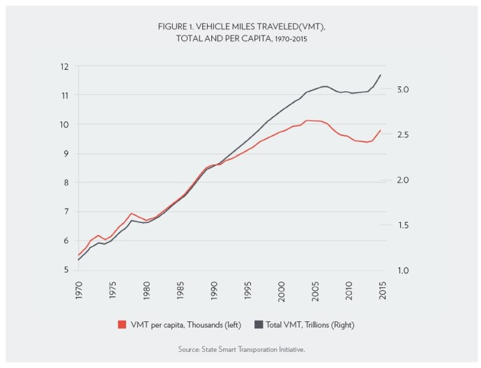 FIGURE 1. VEHICLE MILES TRAVELED(VMT), TOTAL AND PER CAPITA, 1970-2015
